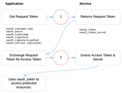 Spring Security Tutorial: 2-Legged OAuth 1.0